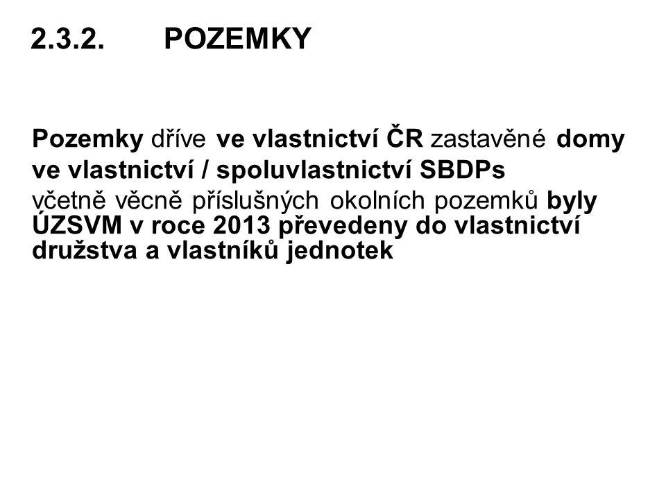 2.3.2. POZEMKY Pozemky dříve ve vlastnictví ČR zastavěné domy