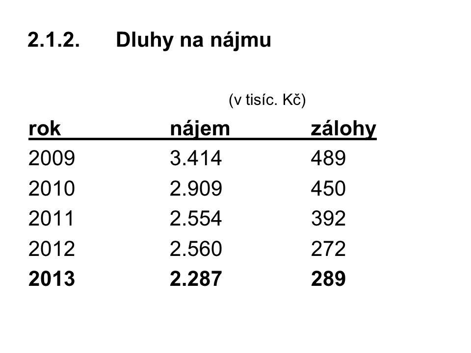 2.1.2. Dluhy na nájmu (v tisíc. Kč) rok nájem zálohy. 2009 3.414 489. 2010 2.909 450. 2011 2.554 392.