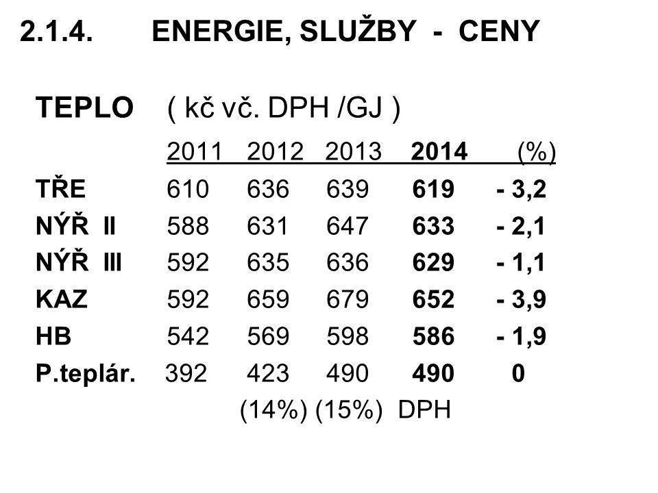 2.1.4. ENERGIE, SLUŽBY - CENY TEPLO ( kč vč. DPH /GJ )