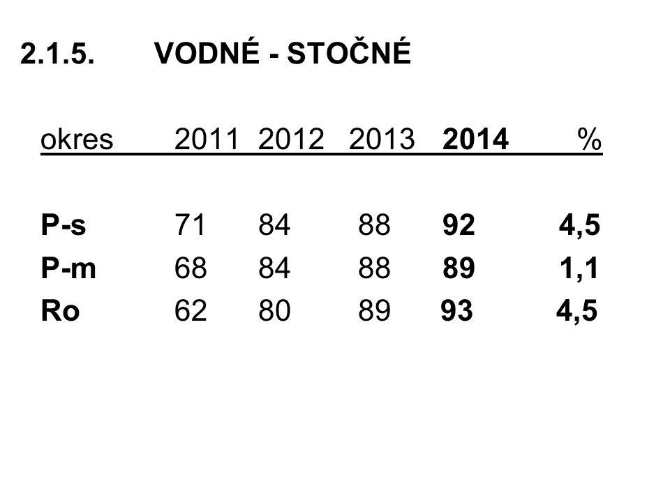 2.1.5. VODNÉ - STOČNÉ okres 2011 2012 2013 2014 % P-s 71 84 88 92 4,5. P-m 68 84 88 89 1,1.