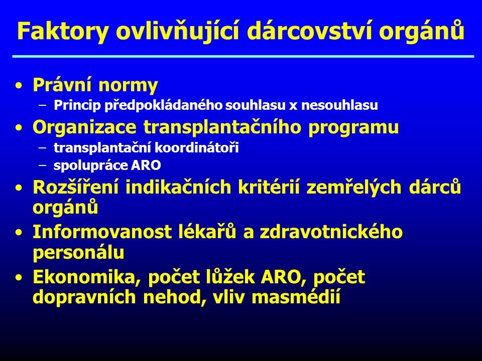 Faktory ovlivňující dárcovství orgánů