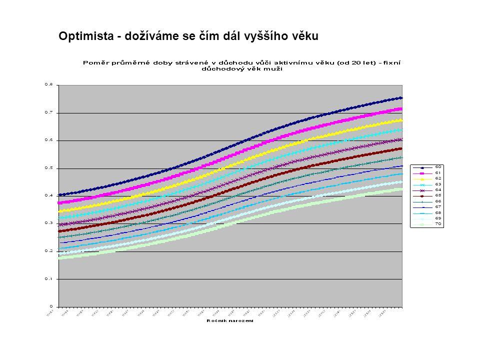Optimista - dožíváme se čím dál vyššího věku