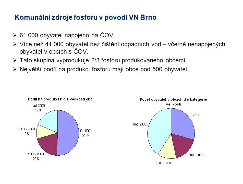 Komunální zdroje fosforu v povodí VN Brno