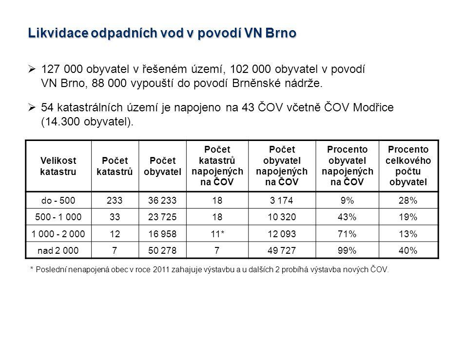 Likvidace odpadních vod v povodí VN Brno
