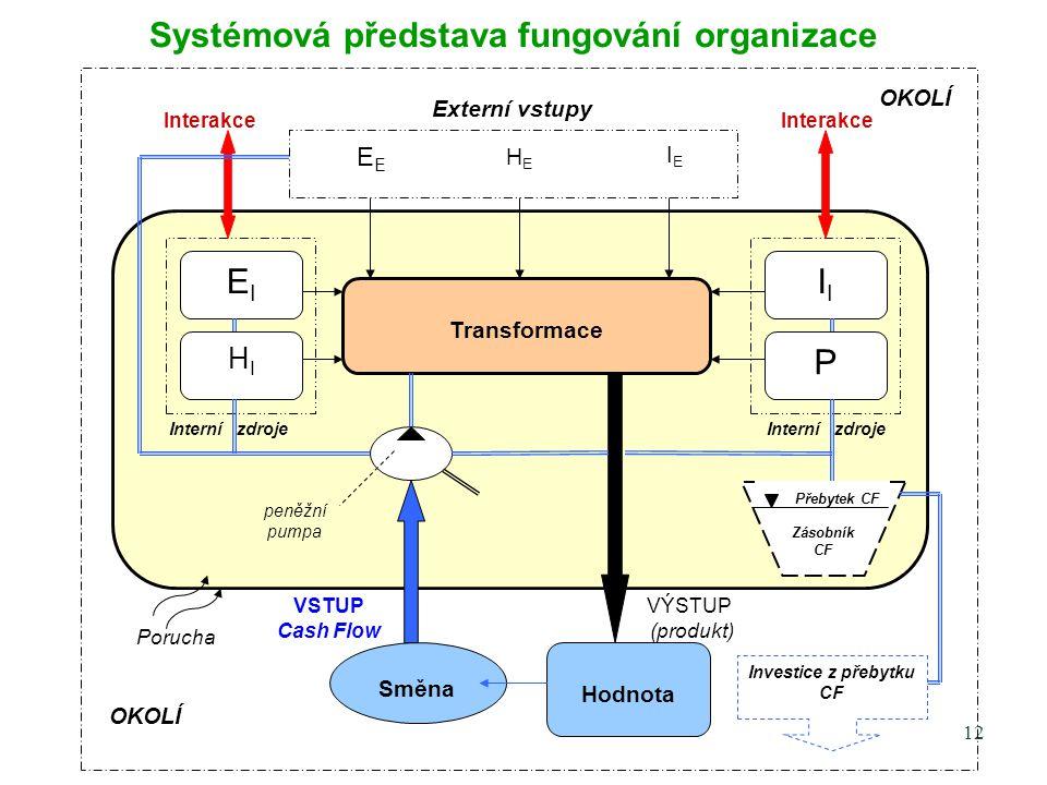 Systémová představa fungování organizace
