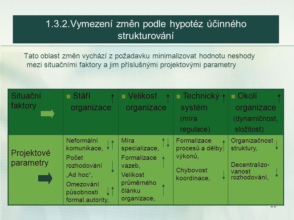 1.3.2.Vymezení změn podle hypotéz účinného strukturování