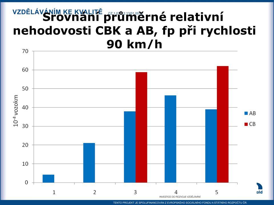 Srovnání průměrné relativní nehodovosti CBK a AB, fp při rychlosti 90 km/h