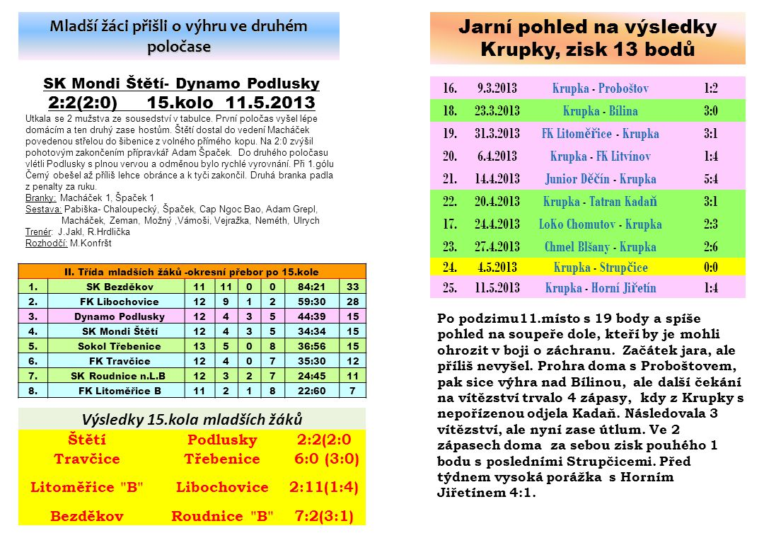 Jarní pohled na výsledky Krupky, zisk 13 bodů