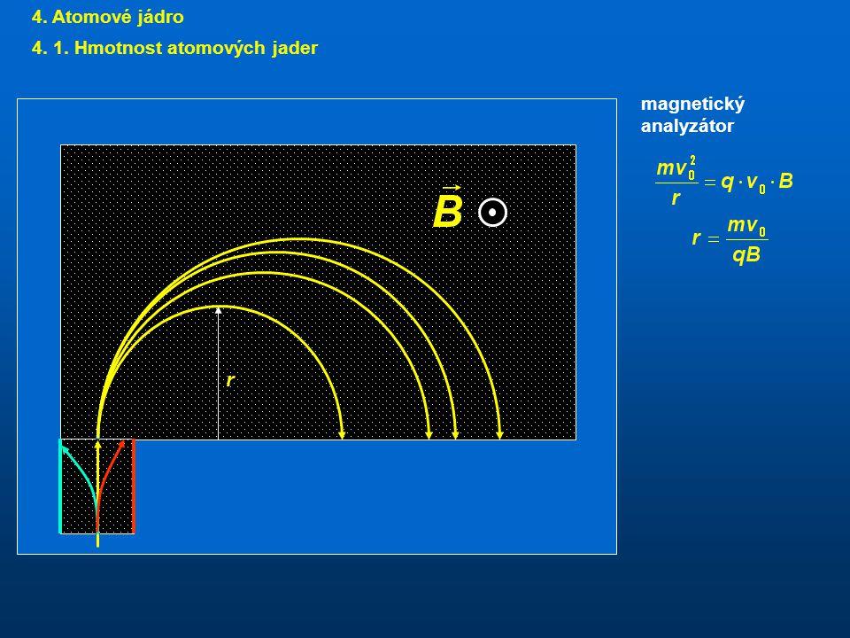 4. Atomové jádro 4. 1. Hmotnost atomových jader magnetický analyzátor