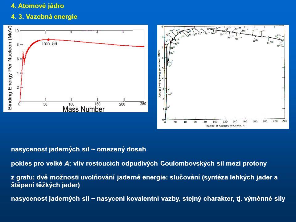 4. Atomové jádro 4. 3. Vazebná energie. nasycenost jaderných sil ~ omezený dosah.