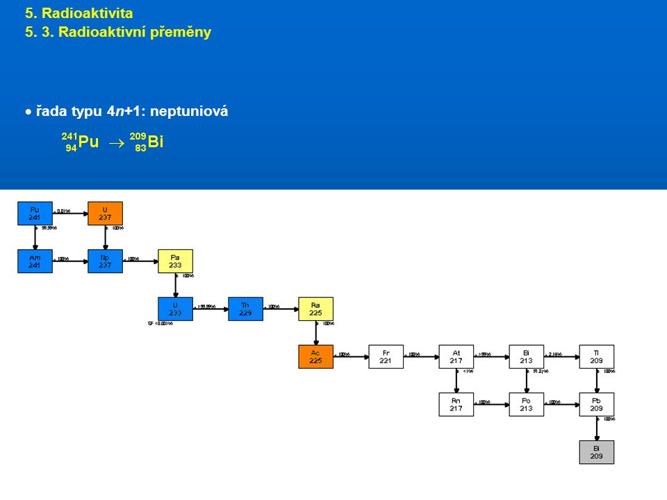 5. Radioaktivita 5. 3. Radioaktivní přeměny řada typu 4n+1: neptuniová