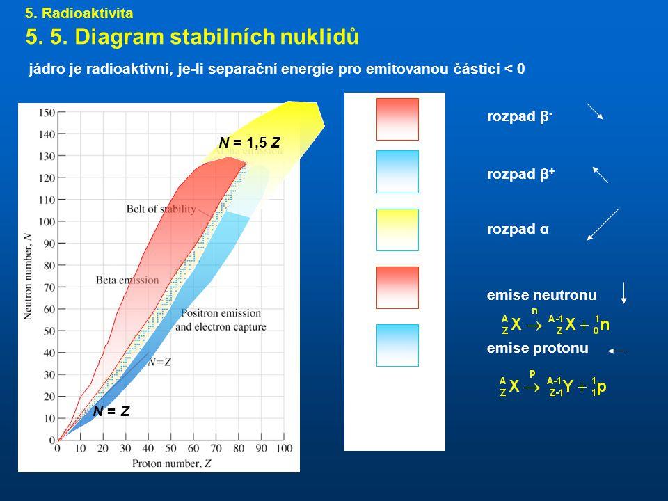 5. 5. Diagram stabilních nuklidů