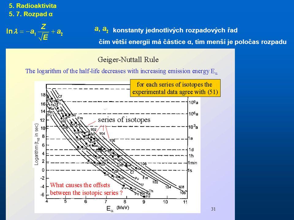 5. Radioaktivita 5. 7. Rozpad α. konstanty jednotlivých rozpadových řad.
