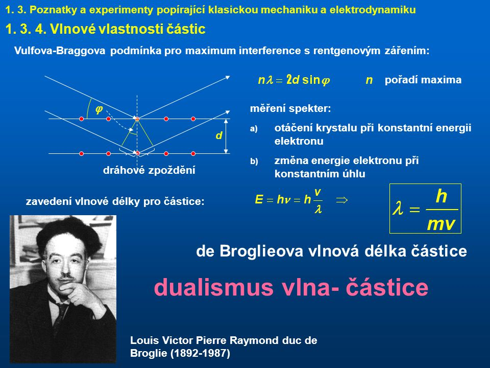dualismus vlna- částice