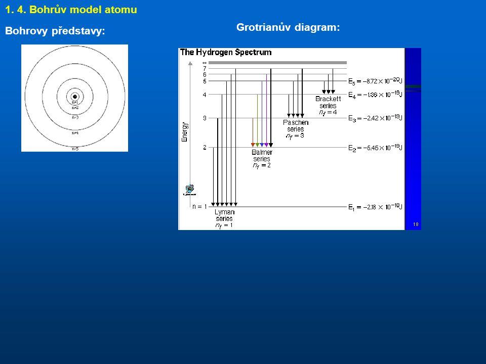 1. 4. Bohrův model atomu Grotrianův diagram: Bohrovy představy: