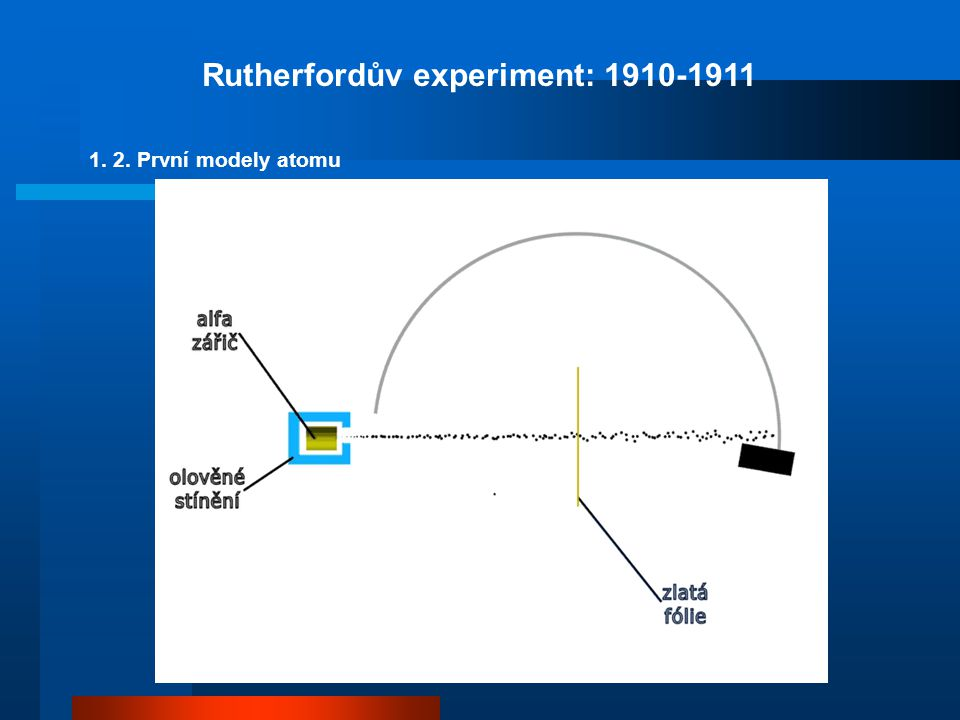 Rutherfordův experiment: 1910-1911