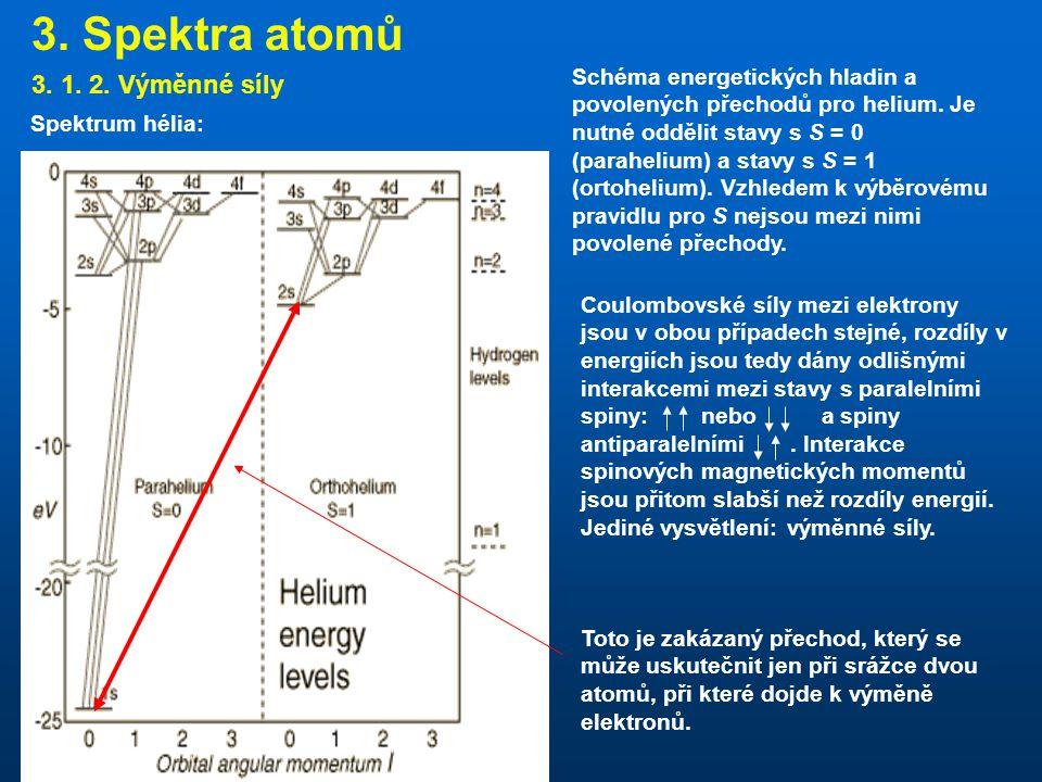 3. Spektra atomů 3. 1. 2. Výměnné síly