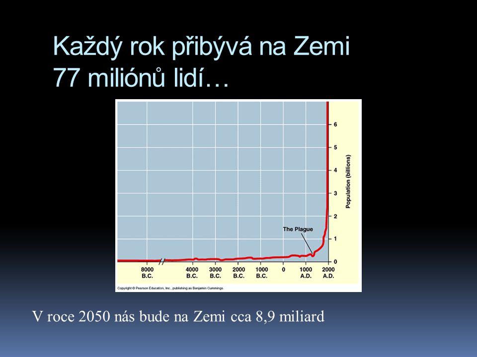 Každý rok přibývá na Zemi 77 miliónů lidí…