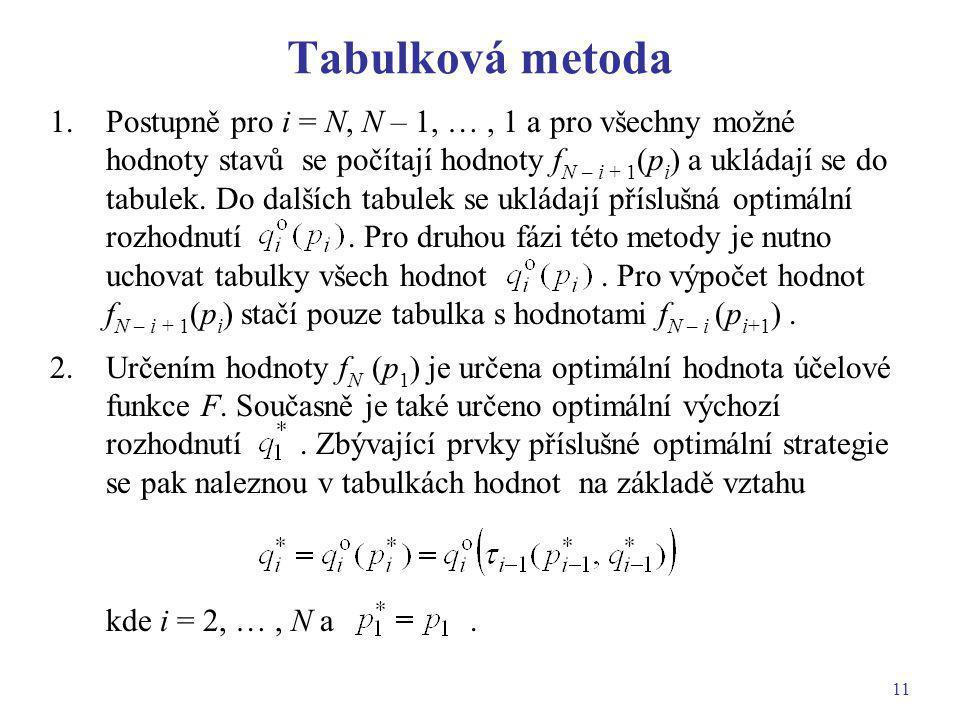 Tabulková metoda