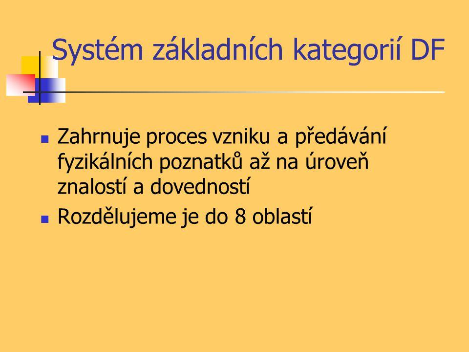 Systém základních kategorií DF