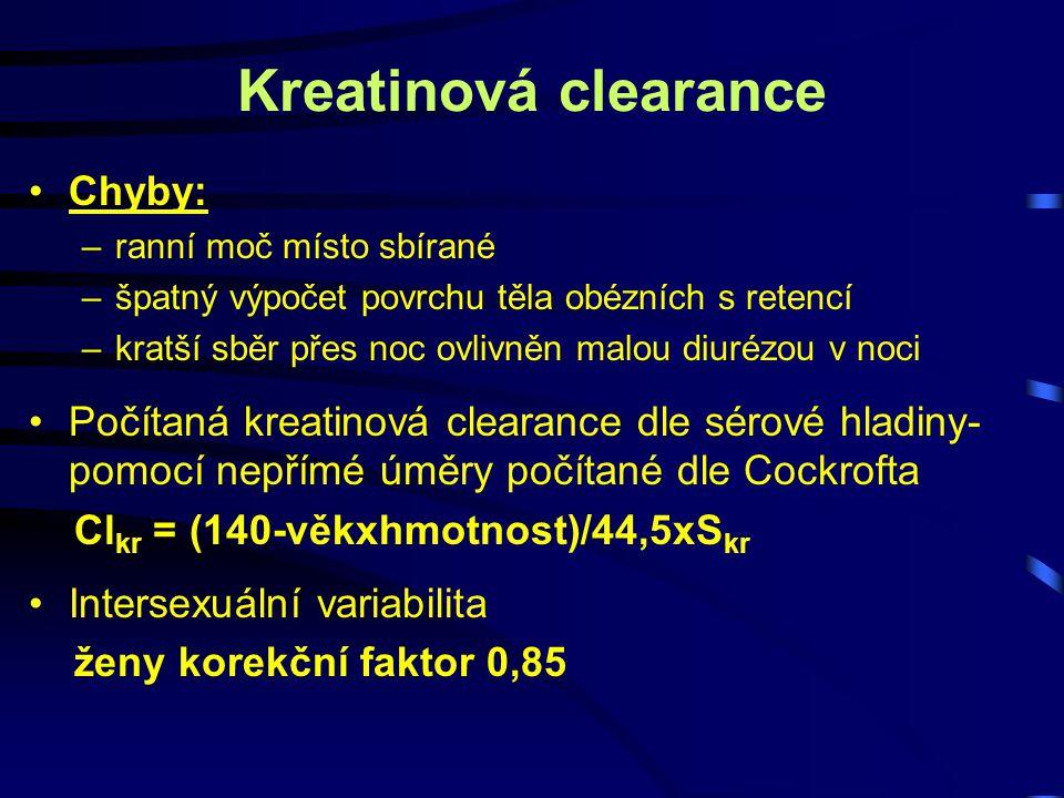 Kreatinová clearance Chyby: