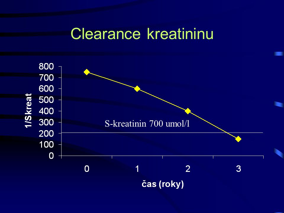 Clearance kreatininu S-kreatinin 700 umol/l