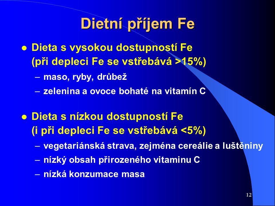 Dietní příjem Fe Dieta s vysokou dostupností Fe (při depleci Fe se vstřebává >15%)