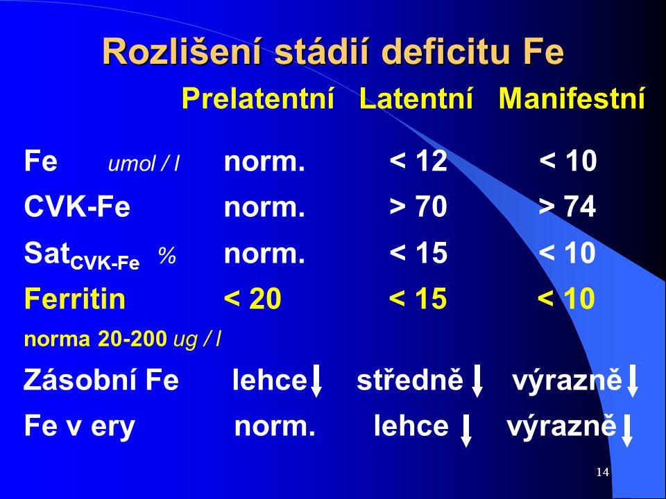 Rozlišení stádií deficitu Fe
