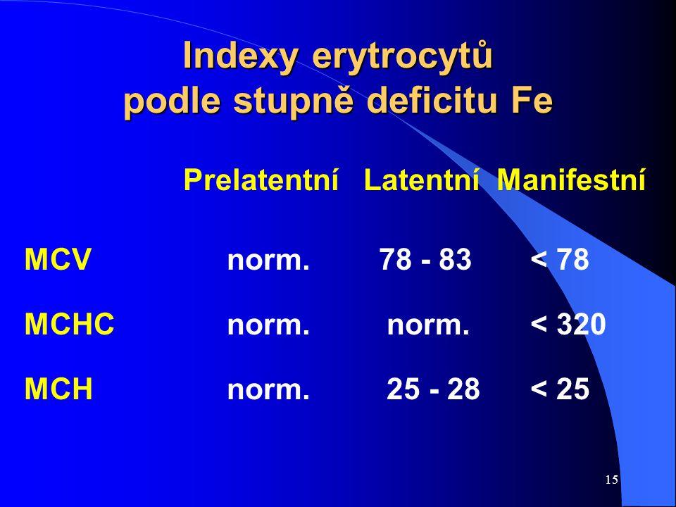 Indexy erytrocytů podle stupně deficitu Fe