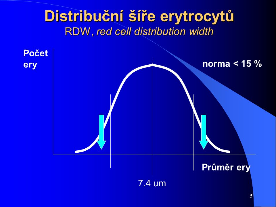 Distribuční šíře erytrocytů RDW, red cell distribution width