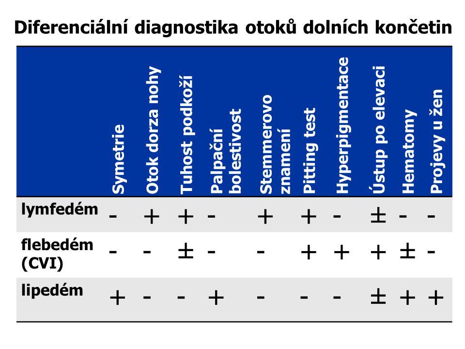 - + ± Diferenciální diagnostika otoků dolních končetin Symetrie