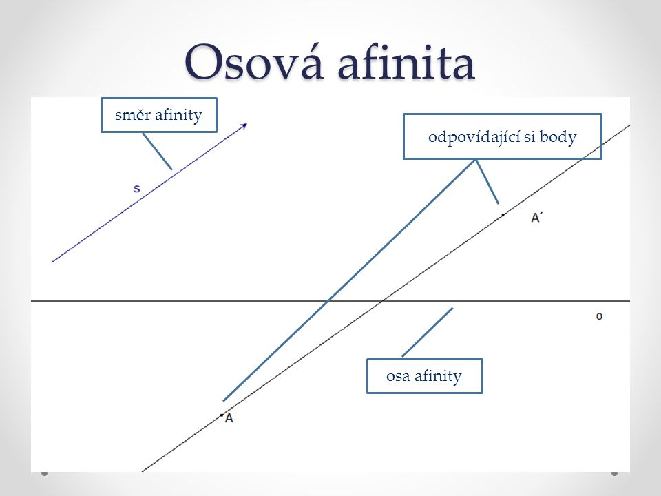 Osová afinita směr afinity odpovídající si body osa afinity