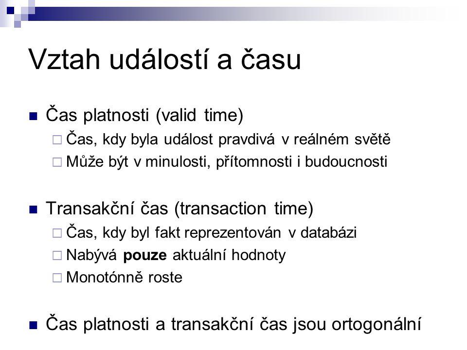 Vztah událostí a času Čas platnosti (valid time)