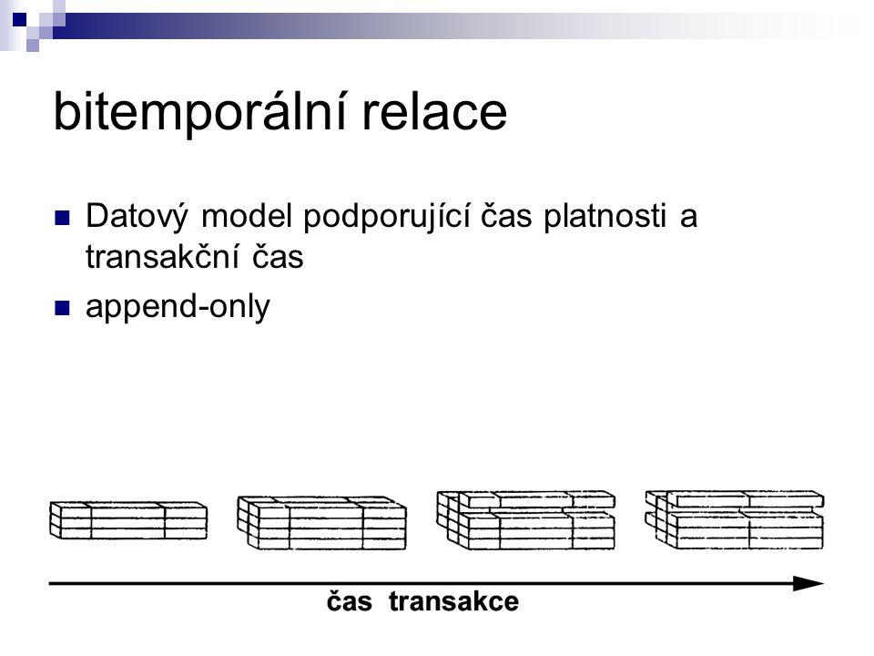 bitemporální relace Datový model podporující čas platnosti a transakční čas. append-only. Na začátku byla relace prázdná.