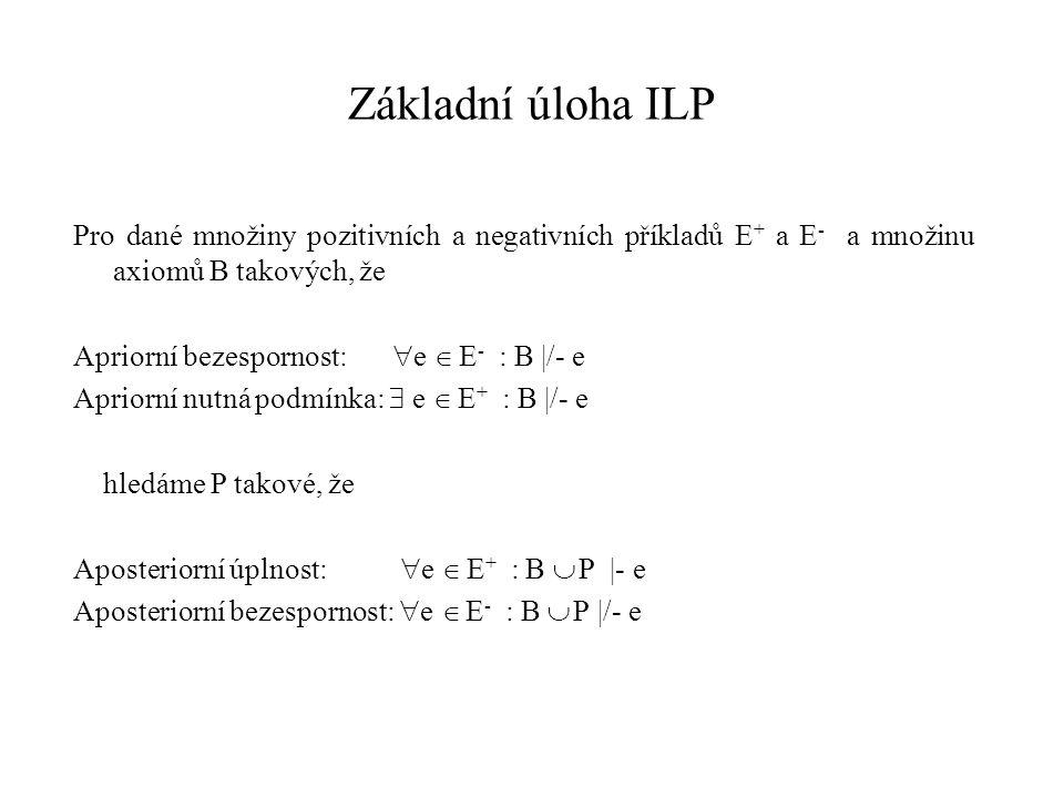 Základní úloha ILP Pro dané množiny pozitivních a negativních příkladů E+ a E- a množinu axiomů B takových, že.