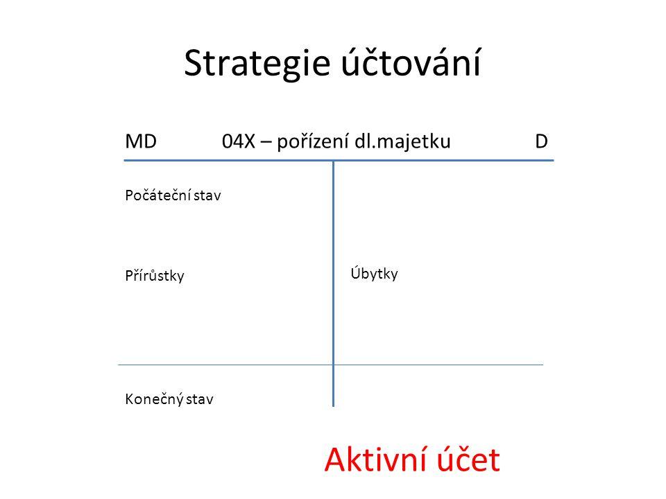 Strategie účtování Aktivní účet MD 04X – pořízení dl.majetku D