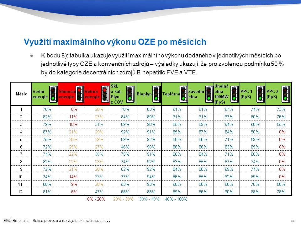 Využití maximálního výkonu OZE po měsících