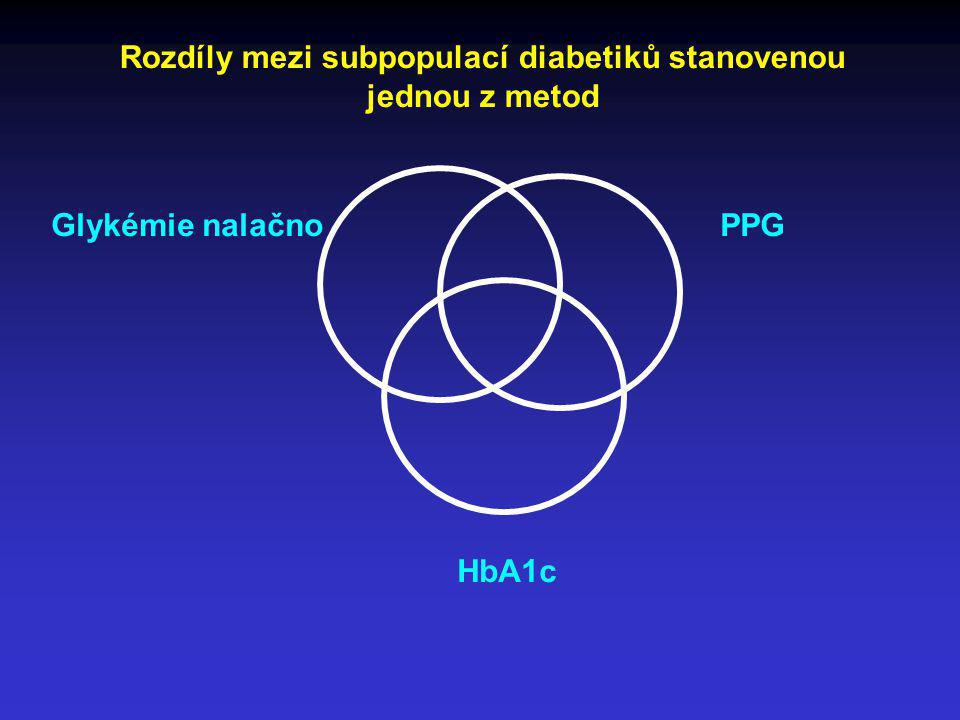 Rozdíly mezi subpopulací diabetiků stanovenou jednou z metod