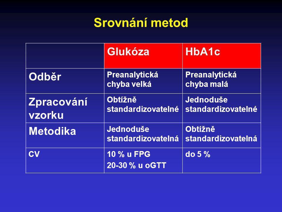 Srovnání metod Glukóza HbA1c Odběr Zpracování vzorku Metodika