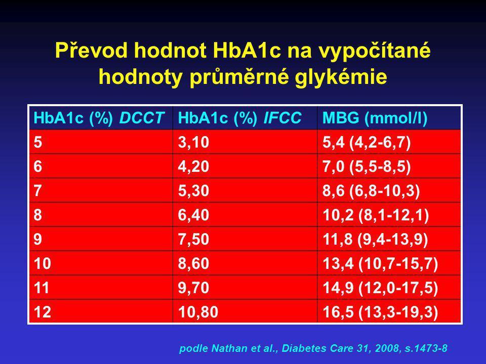 Převod hodnot HbA1c na vypočítané hodnoty průměrné glykémie