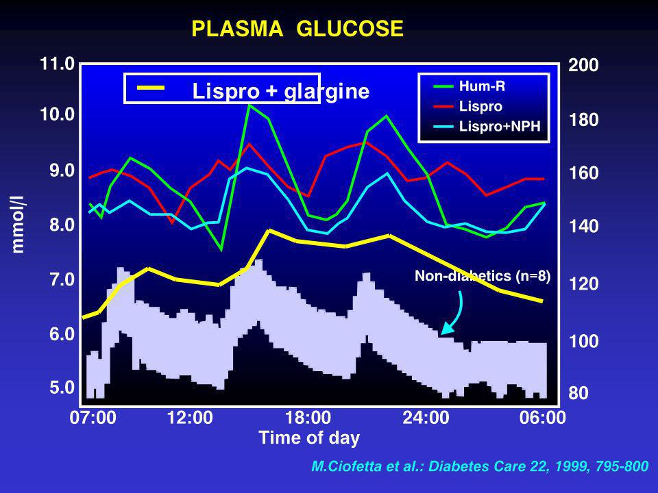 Lispro + glargine