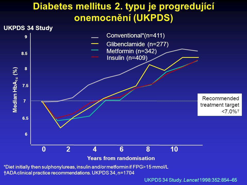 Diabetes mellitus 2. typu je progredující onemocnění (UKPDS)