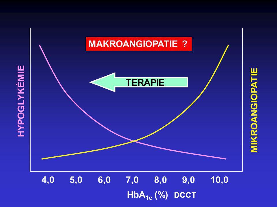 MAKROANGIOPATIE TERAPIE. HYPOGLYKÉMIE. MIKROANGIOPATIE. 4,0 5,0 6,0 7,0 8,0 9,0 10,0.