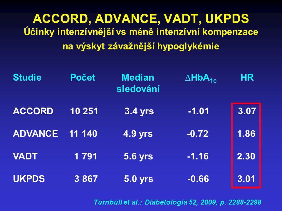 ACCORD, ADVANCE, VADT, UKPDS Účinky intenzívnější vs méně intenzívní kompenzace na výskyt závažnější hypoglykémie