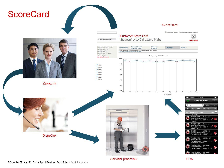 ScoreCard ScoreCard Zákazník Dispečink Servisní pracovník PDA