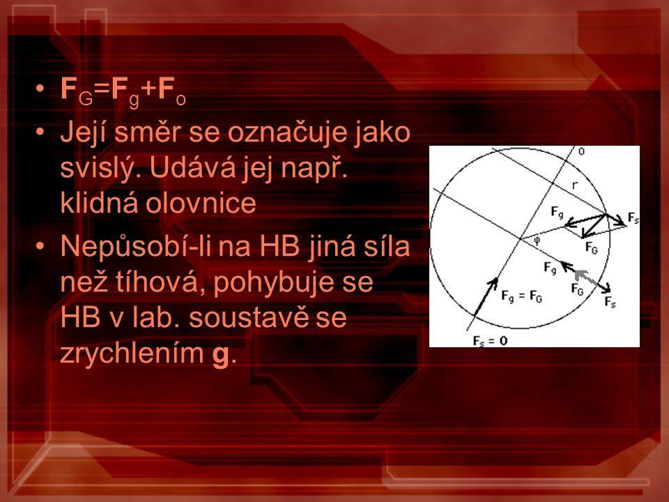 FG=Fg+Fo Její směr se označuje jako svislý. Udává jej např. klidná olovnice.