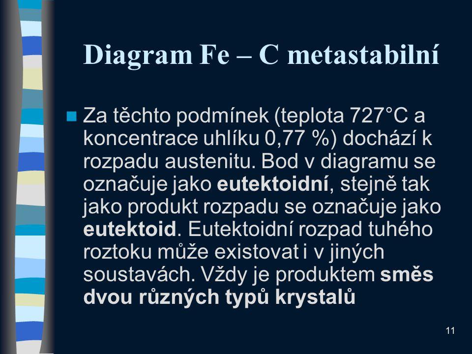 Diagram Fe – C metastabilní