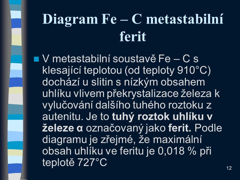 Diagram Fe – C metastabilní ferit