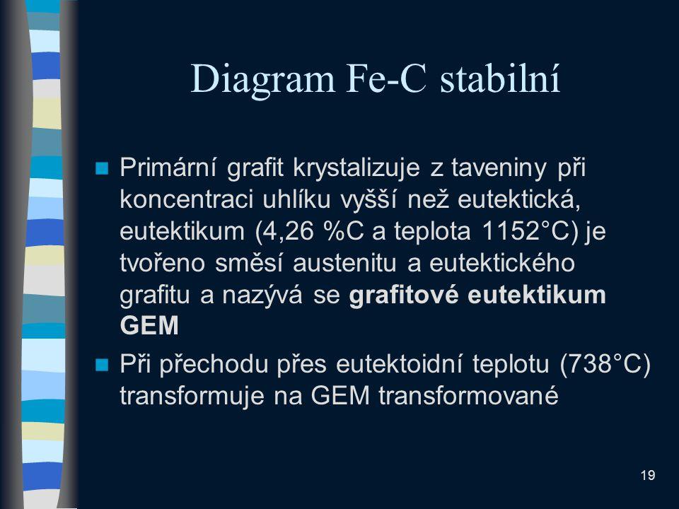 Diagram Fe-C stabilní