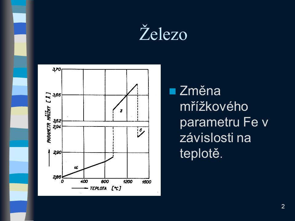 Železo Změna mřížkového parametru Fe v závislosti na teplotě.
